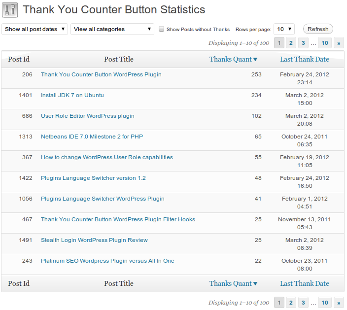 Thank You Counter Button Statistics page