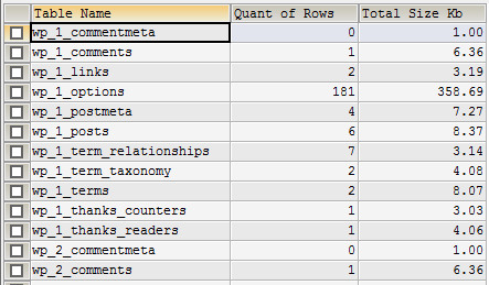 MySQL tables size query result